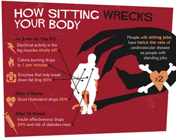 How sitting wrecks your body